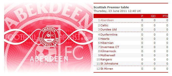 Aberdeen Football Club